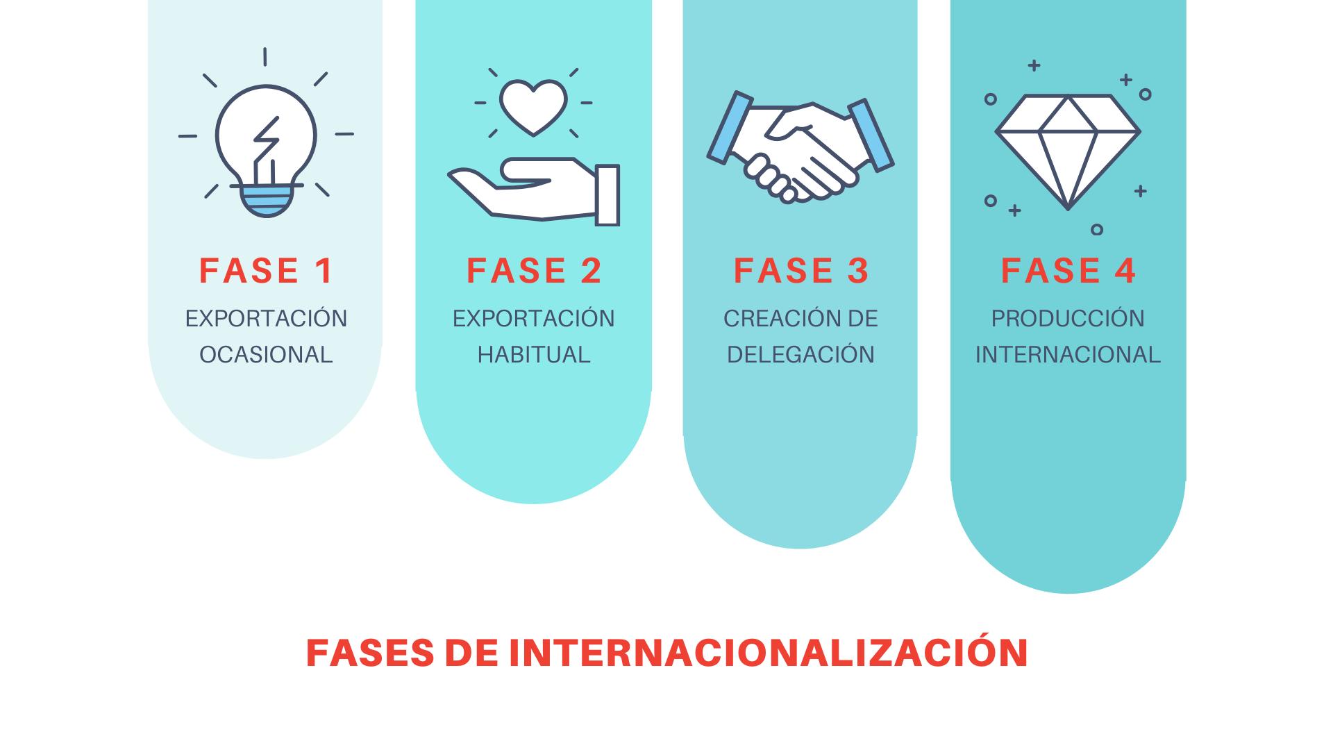 estrategia internacionalización