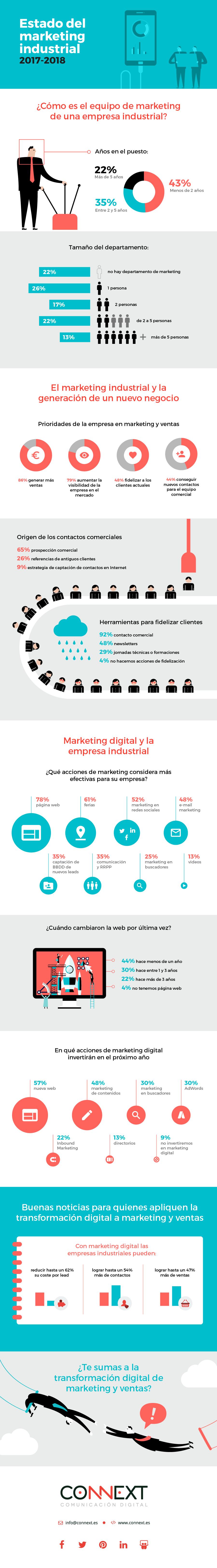 infografia-estado-marketing-industrial