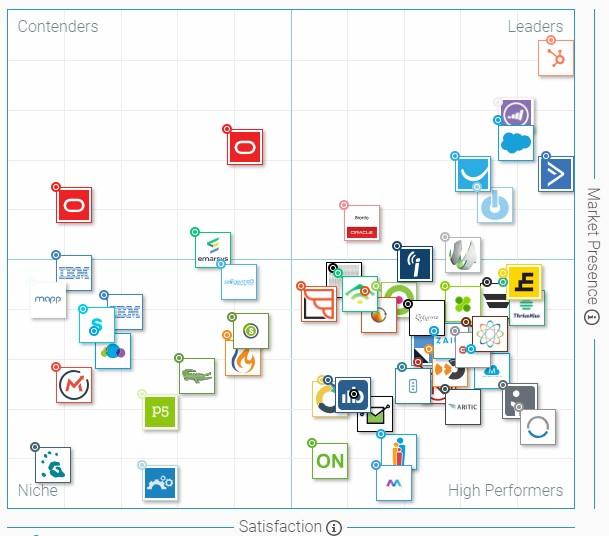 best g2 crowd grid marketing automation