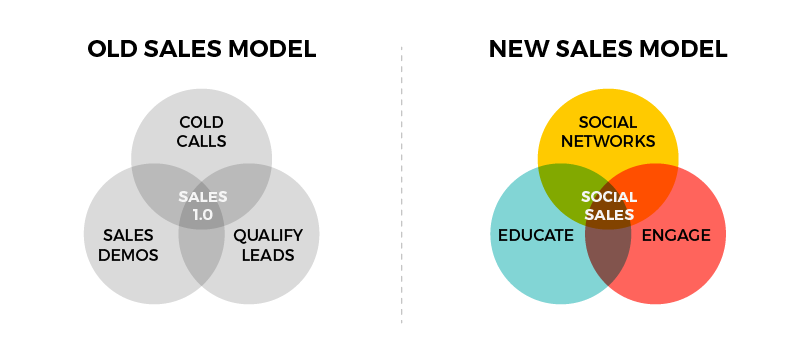 nuevo modelo de marketing