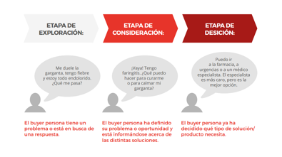 Etapas del Buyer Journey