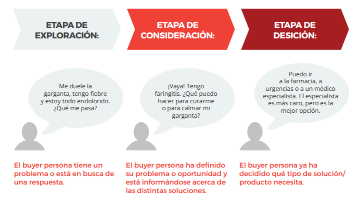 buyers_journey en inbound marketing