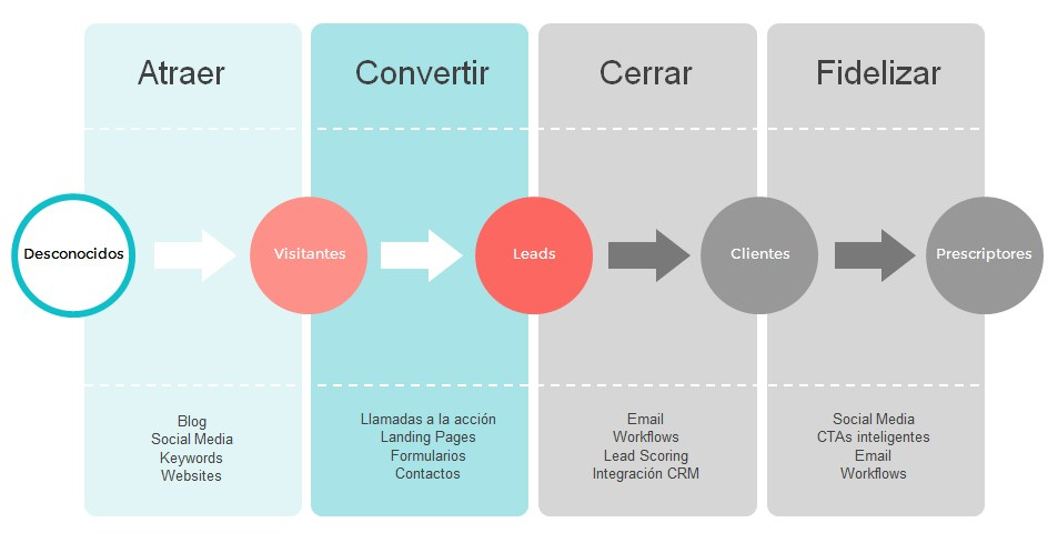 estrategia inbound marketing convertir visitas en leads