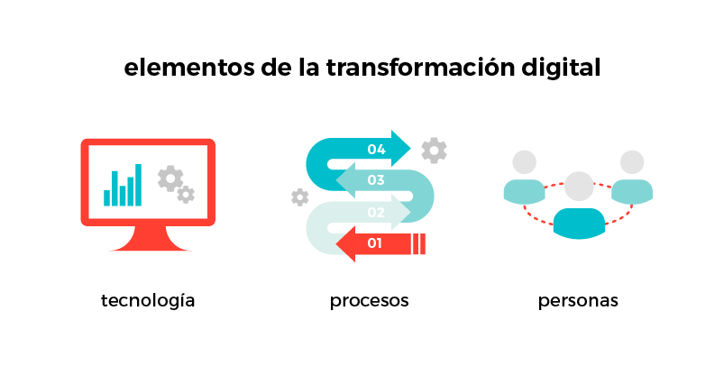 elementos de la transformación digital