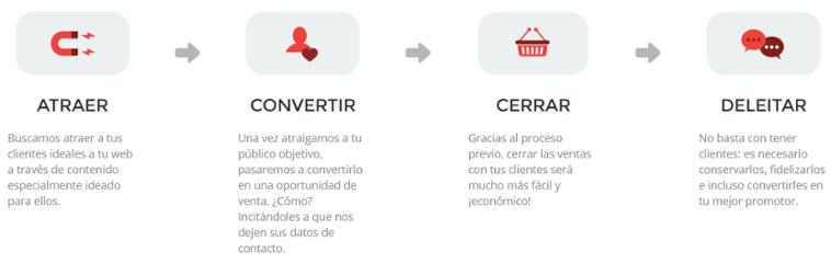 fases_inbound-marketing