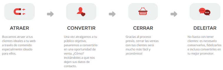 fases_inbound-marketing