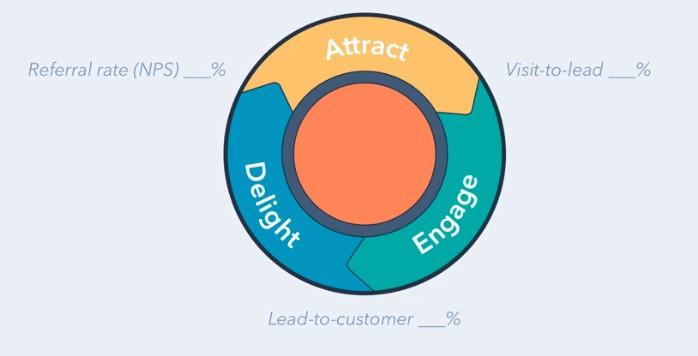 flywheel en Inbound Marketing