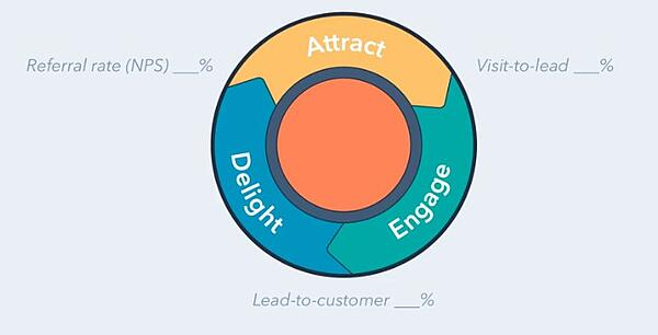 flywheel en Inbound Marketing