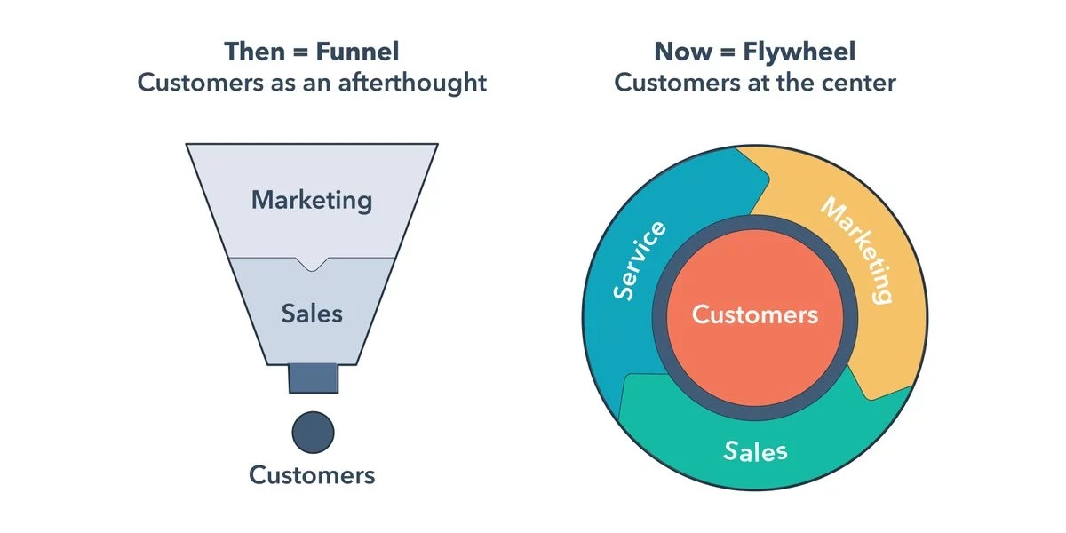 Flywheel representativa del Inbound Marketing