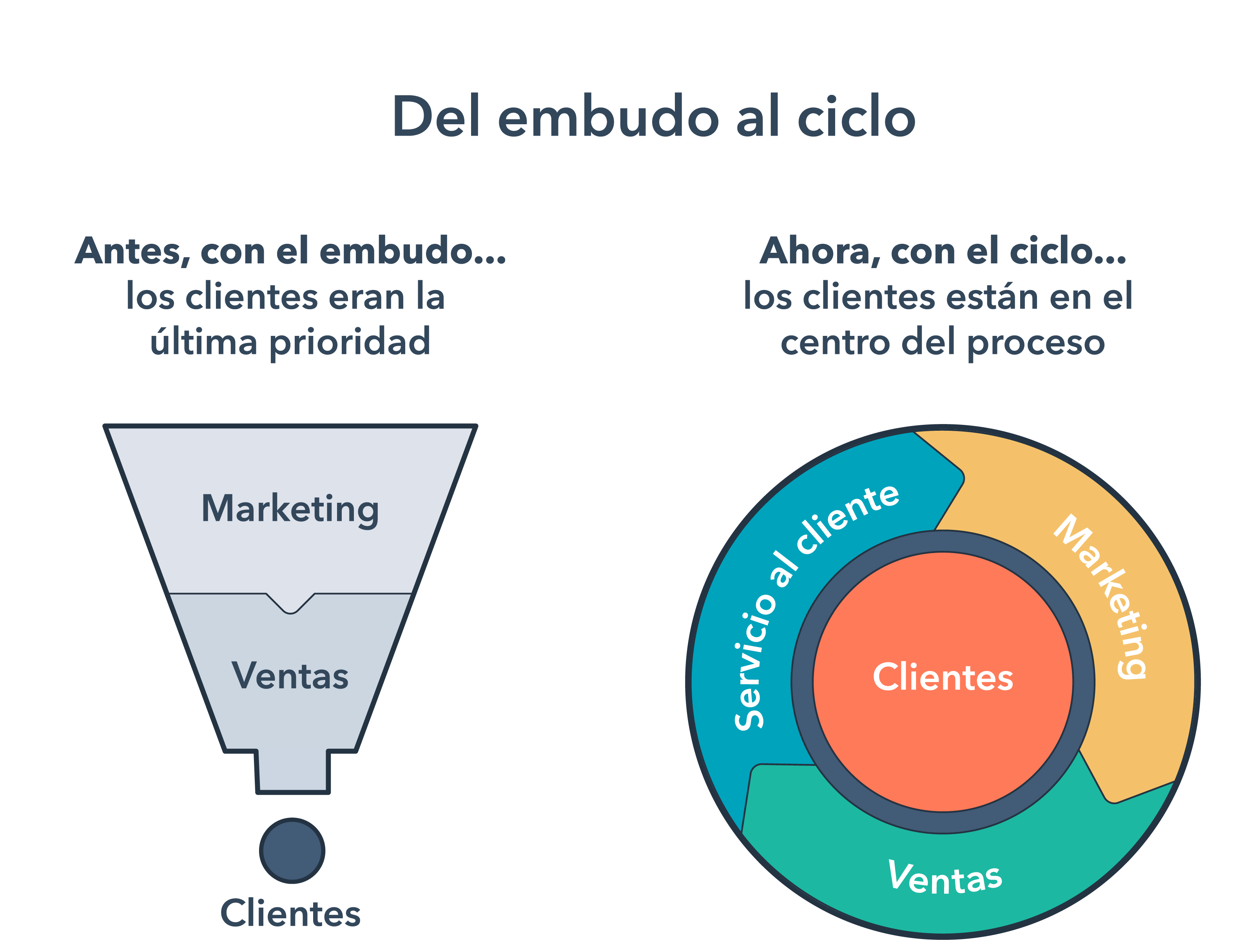 funnel-to-flywheel-spanish-title