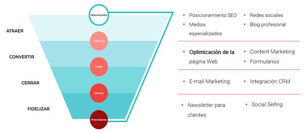 proceso_inbound_marketing