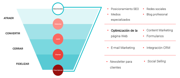 proceso_inbound_marketing