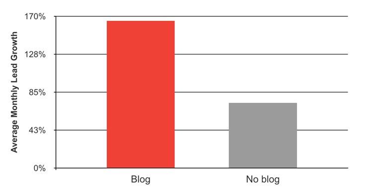 los blogs proporcionan más leads