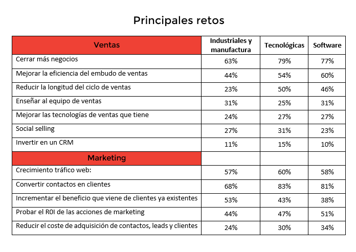 tabla retos ventas industrias-1.png